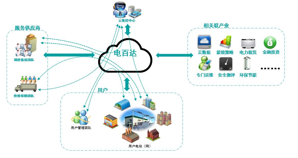 电百达-智慧电务系统生态